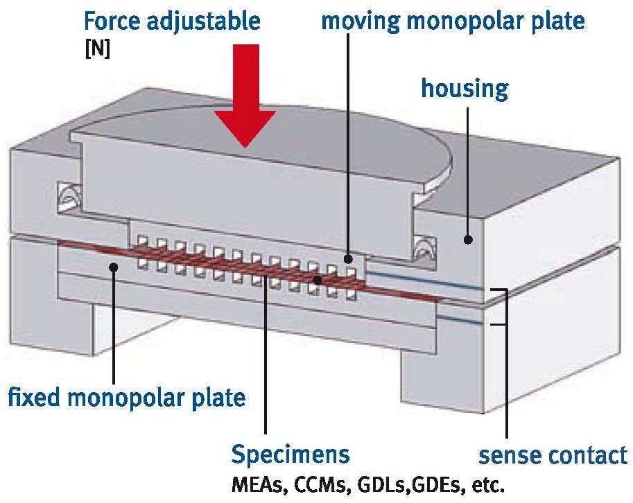 qcf25-燃料电池测试夹具